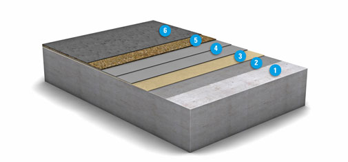 Diagrammatic view of the multiple layers that go to make up the OS 10 surface protection system from MC-Bauchemie: 1. Concrete substrate, 2. Primer: MC-Floor TopSpeed SC, 3. Optional scratch/key coat: MC-Floor TopSpeed SC, 4. Waterproofing layer: MC-Floor TopSpeed flex plus, two coats, 5. Dry-shake layer:  MC-Floor TopSpeed + quartz sand sprinkling, 6.Top seal: MC-Floor TopSpeed